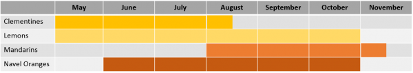 Chile citrus season chart